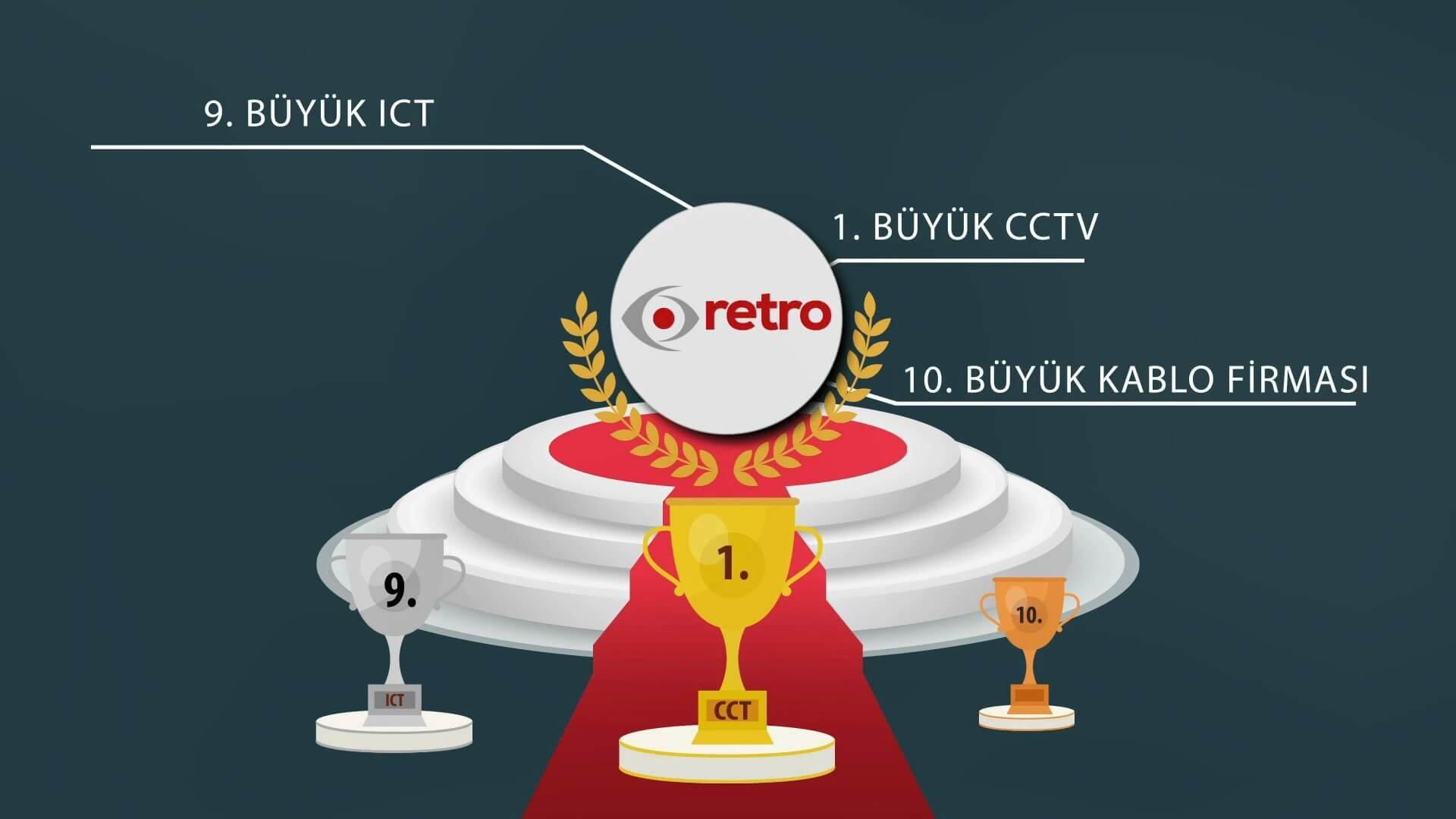 Retro11 1920x1080 - Retro Grup Şirketleri Animasyon Filmi